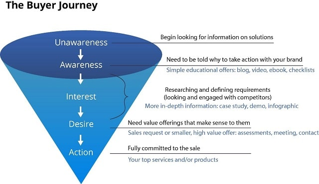 Buying Behavior Aida In Marketing