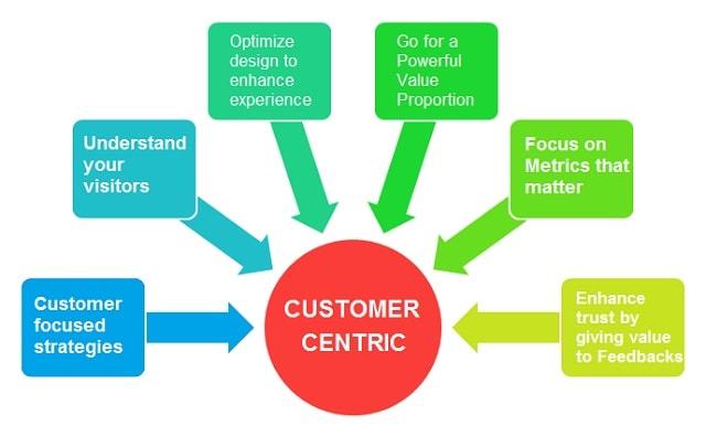 Conversion Rate Optimization Centric