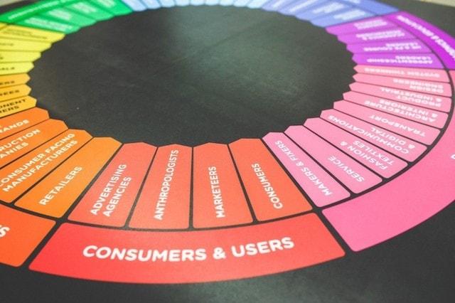 Customer Archetypes Wheel