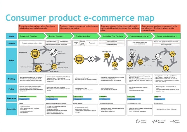 Customer Journey Mapping Ecommerce