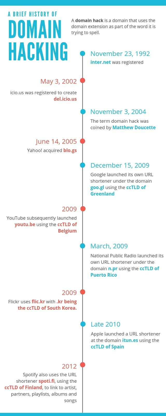 Domain Hacking Historical Timeline Infographic