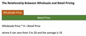 Domain Name Portfolio Relationship Wholesale Retail Price