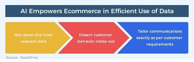 eCommerce Consumer Behavior AI Empowers