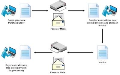 EDI System Flowchart