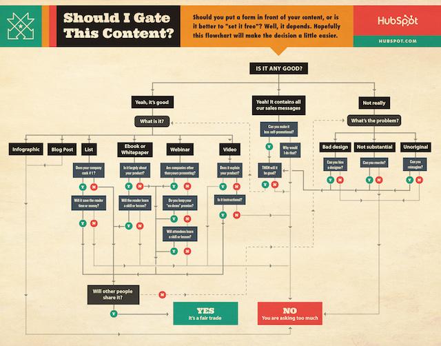 Gated Content Hubspot