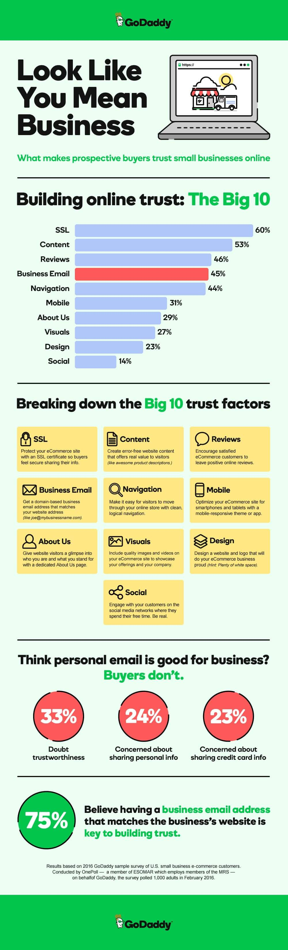Business Email Builds Trust Infographic