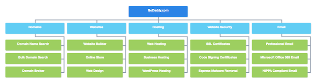 GoDaddy Content Silo Structure