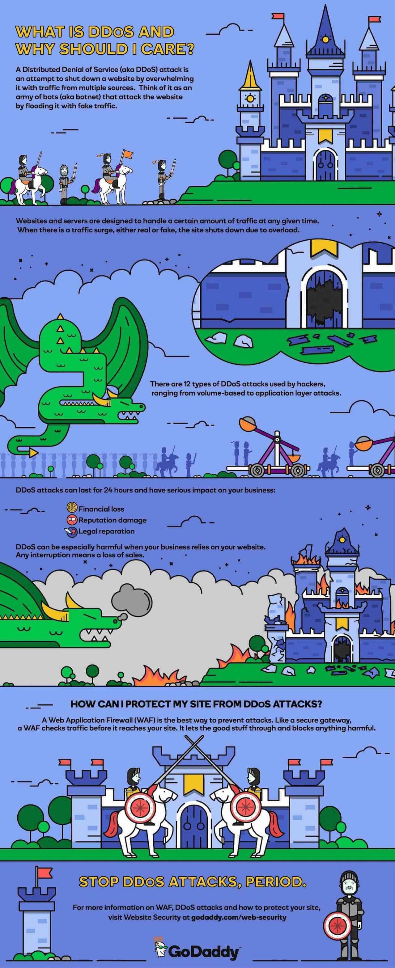 GoDaddy DDoS WAF Infographic