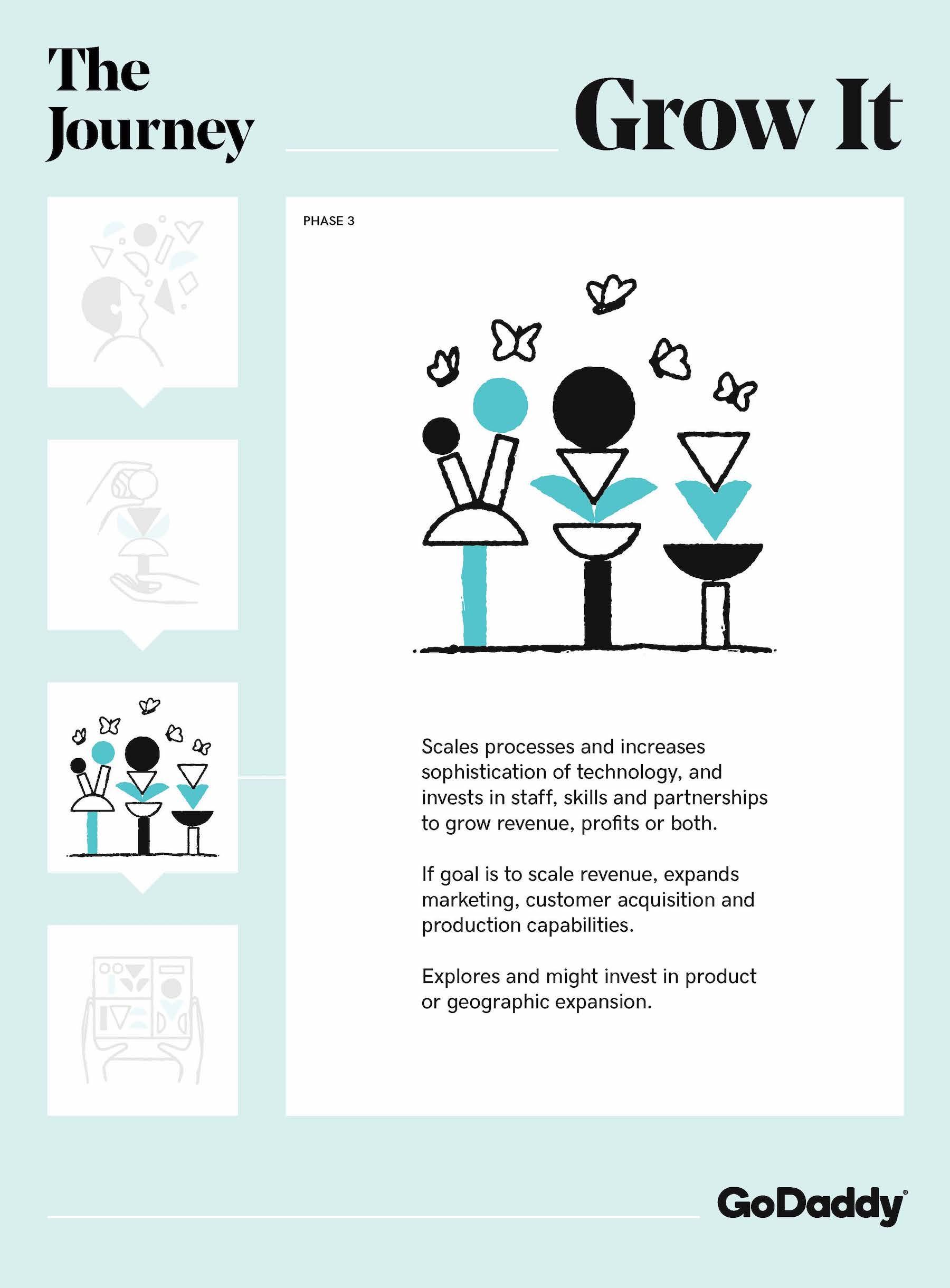 GoDaddy Entrepreneur Journey Grow It Stage Graphic