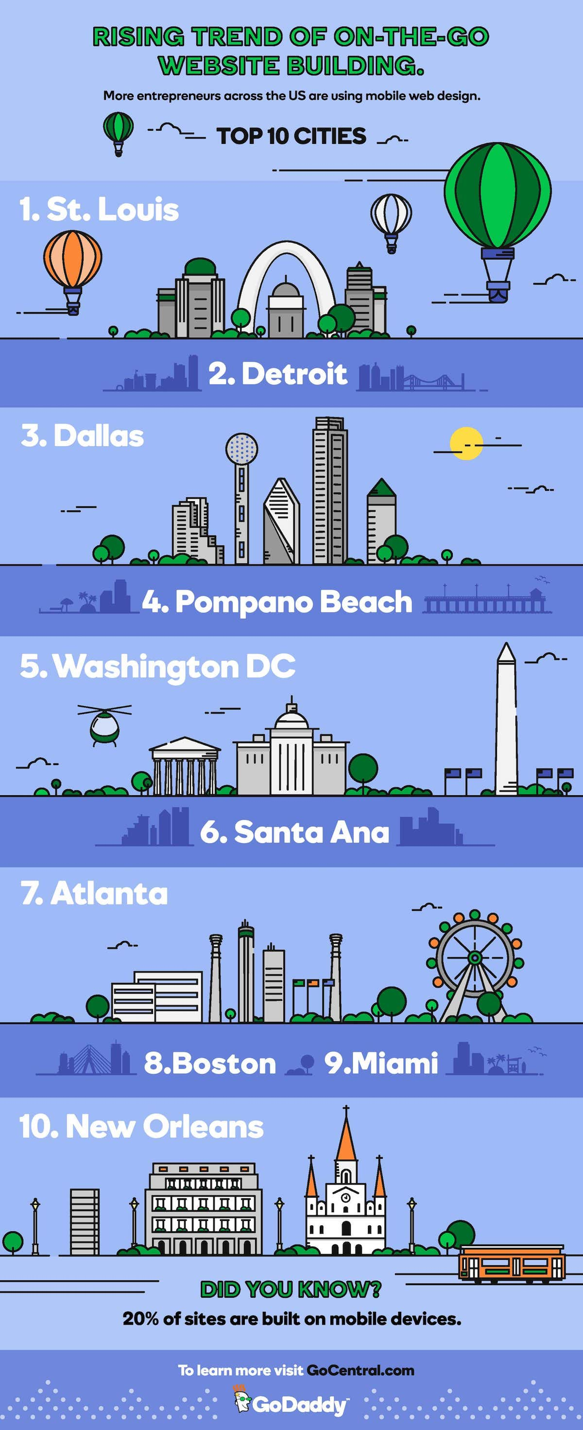 GoDaddy Mobile Website Builder Top Cities Infographic GoCentral