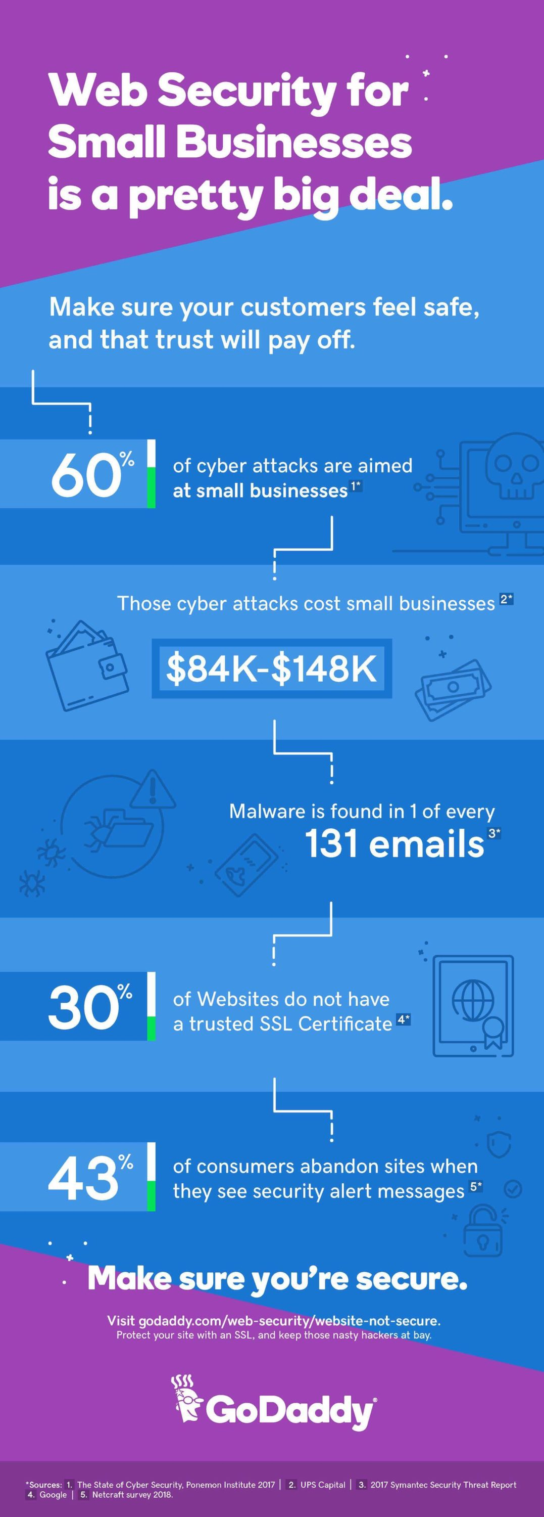 GoDaddy Security SSL Infographic