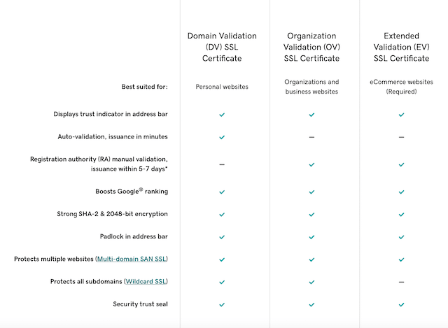 GoDaddy SSL Certificates Chart