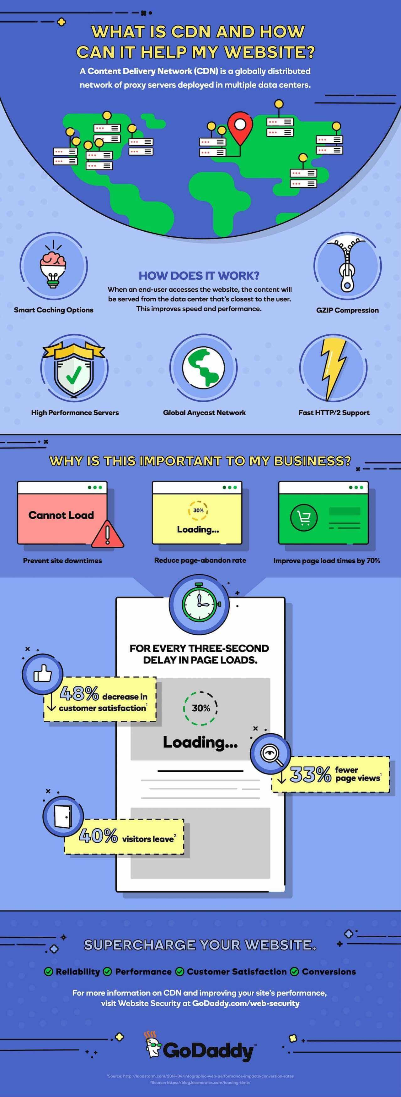 GoDaddy What Is CDN Infographic