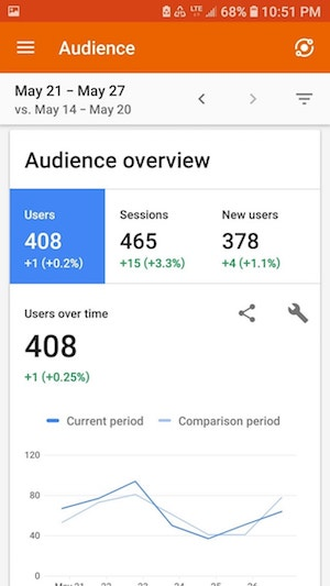Google Analytics Audience Overview Mobile