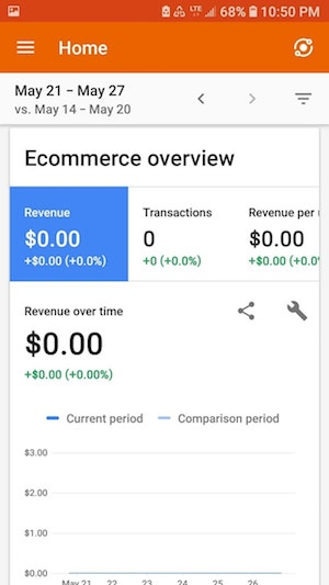 Google Analytics eCommerce Overview Mobile