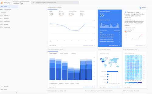 Google Analytics Sample Dashboard Master View