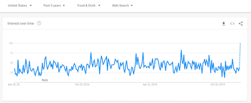 Google Trends Data Food Delivery