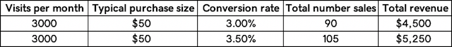 Grow Business Conversion Rate Sample Chart