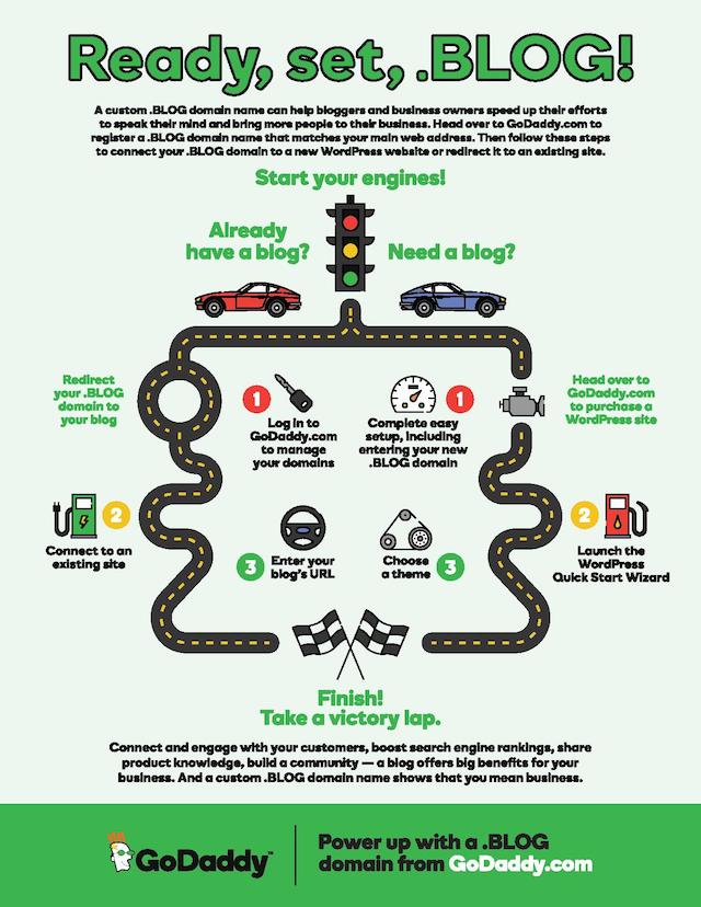 How To Start A Blog Blog Domain Infographic