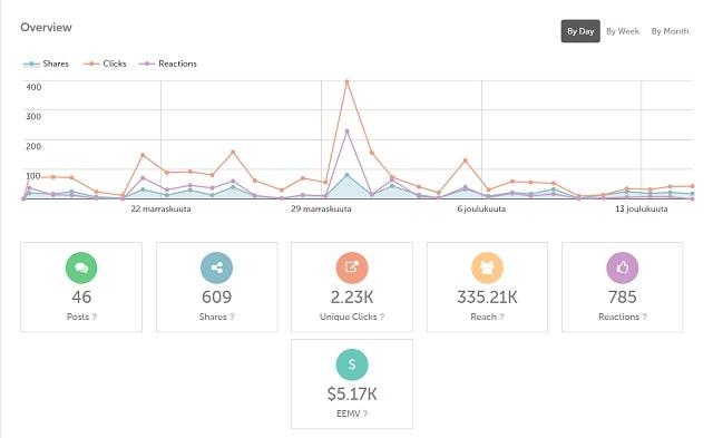 Improve Employee Engagement Smarp Analytics