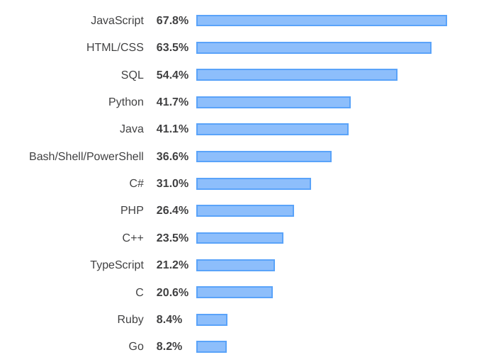 Some of the most popular back-end programming languages.