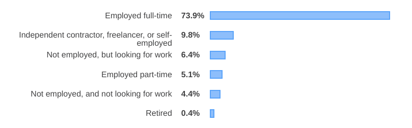 Nearly 3/4 web developers are employed full-time.