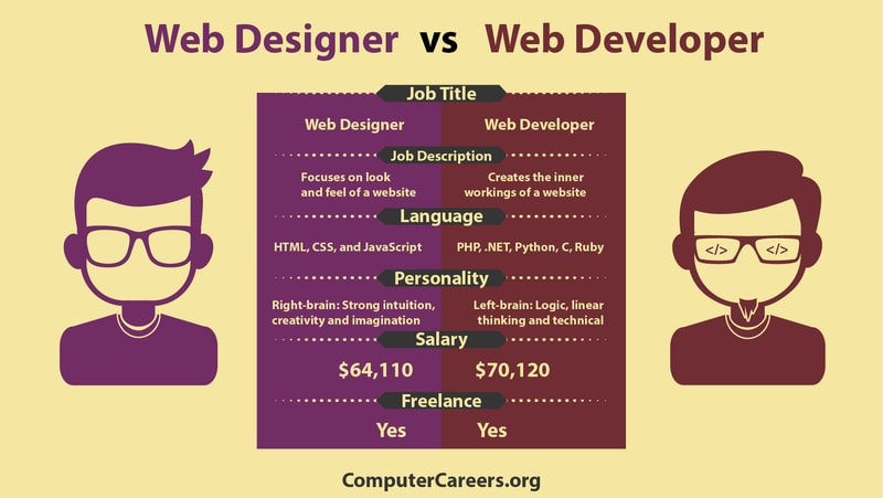 The difference between a web designer and a web developer.