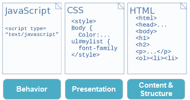 The three basic web programming languages are HTML, CSS, and JavaScript.