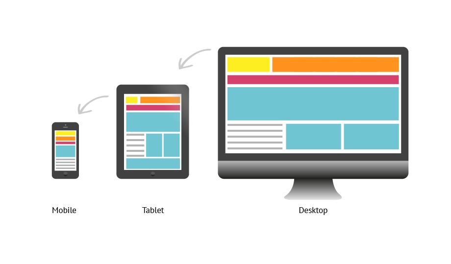 Responsive design lets the same design adjust to multiple screen sizes.