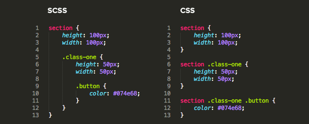 An example showing SCSS code and the resulting output CSS code.