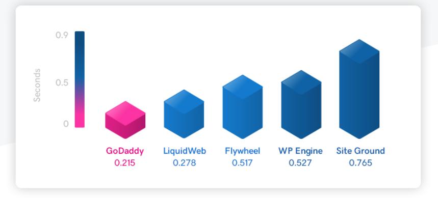 Managed WordPress bulk plans - benchmarking results