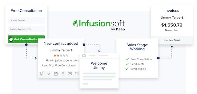 Marketing Automation Platform Infusionsoft