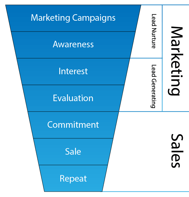 Marketing Funnels Graphic