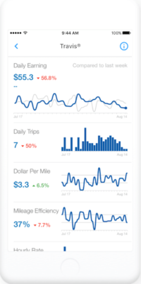 Mileage Tracker Apps SherpaShare Stats on Smartphone