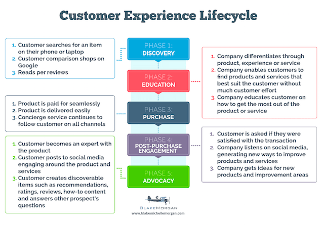 Customer Experience Lifecycle