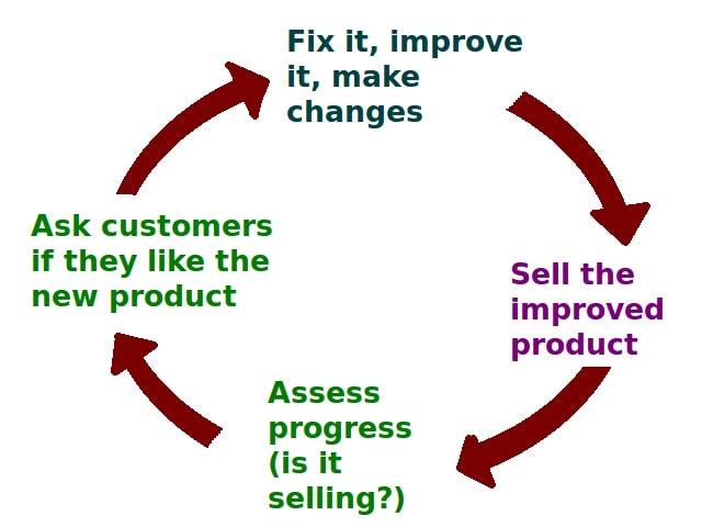 Post-Sale Customer Service Feedback Loop