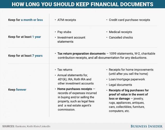 Post-tax Documents Lifespan Business Insider