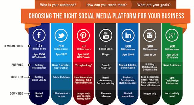 Real estate social media marketing chart