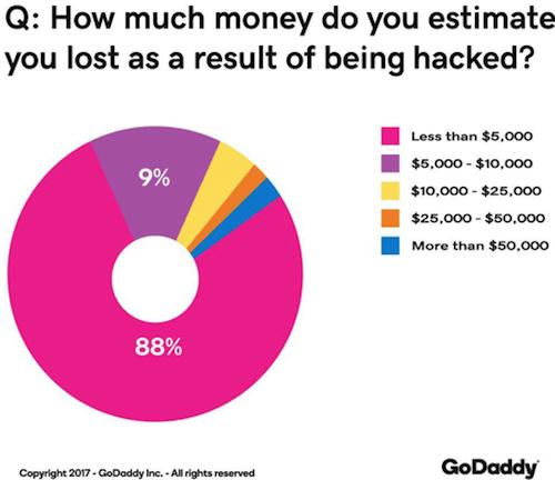 Security Report Money Lost