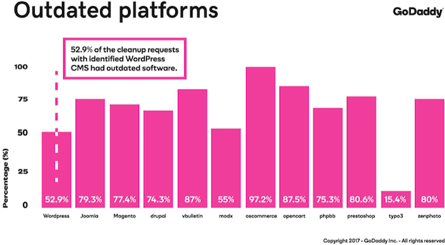 Security Report Outdated Platforms