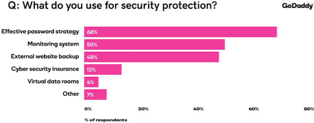 Security Report Protection Sources