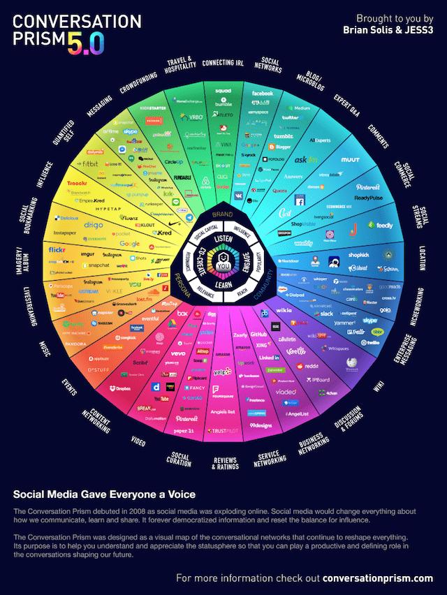 Social Media Changes Prism