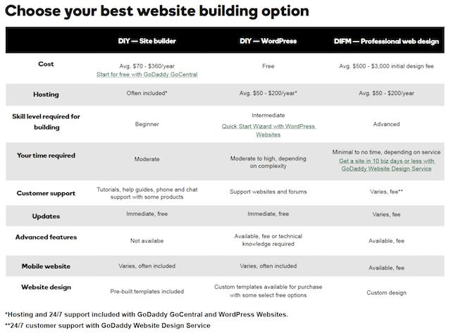 Start A Website Building Options