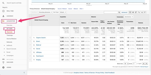 Web Analytics Channels