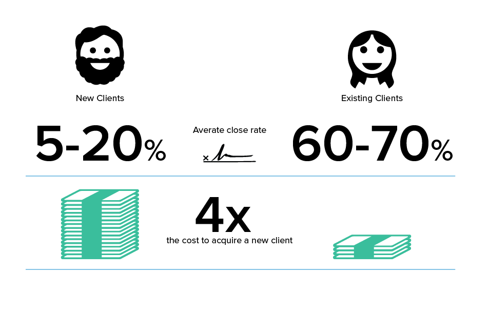 Upselling existing clients is up to 12x easier and 4x cheaper than acquiring new clients.