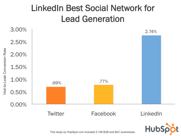 Take advantage of your LinkedIn profile - 10 Uncommon Ways to Find More Web Design Leads