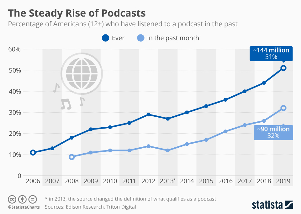 Become a Podcast Guest - 10 Uncommon Ways to Find More Web Design Leads