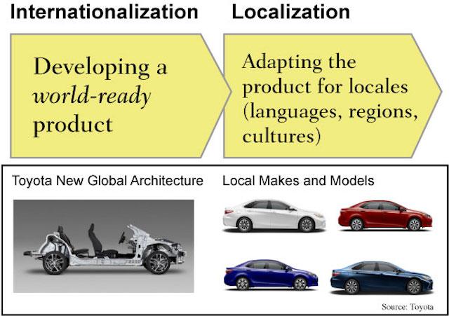 Web globalization flow chart